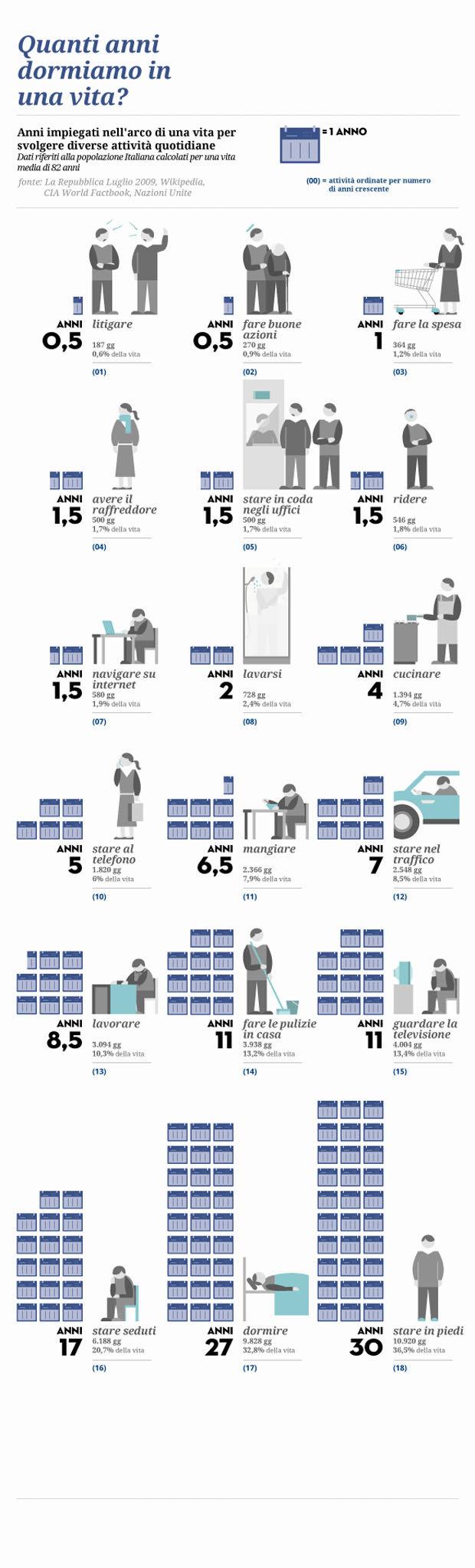 Quanti anni dormiamo in una vita - infographic