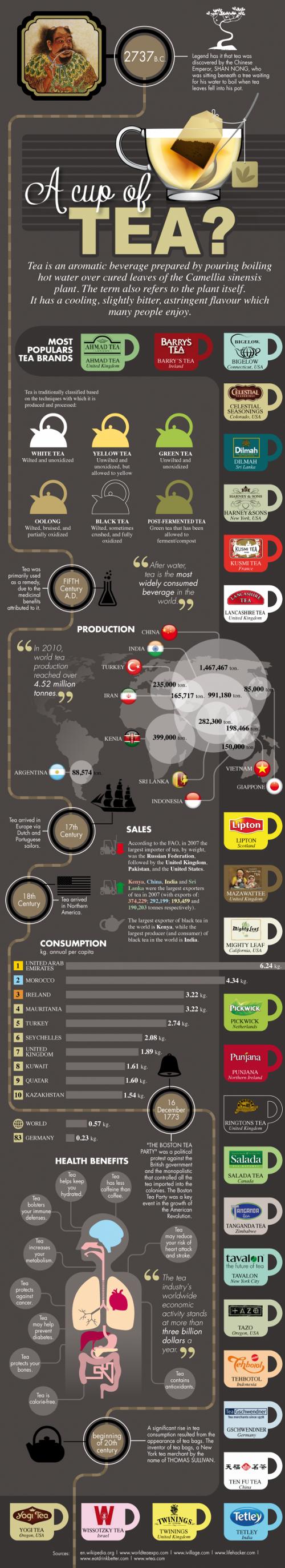 Benefici del The - Infografica